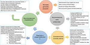 Recomendaciones generales con respecto a los profesionales sanitarios, a la consulta externa, a la hospitalización y al diagnóstico y cribado de la infección pro SARS-CoV-2.