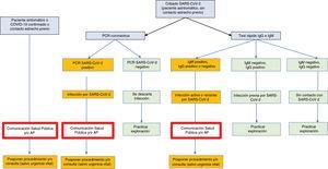 Interpretación y modo de actuación en función de la PCR del coronavirus y de las pruebas rápidas de detección de anticuerpos (IgG e IgM) frente al SARS-CoV-2.