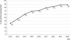 Progresión evolutiva del número de centros participantes en ENEIDA desde la implementación de la base en línea.