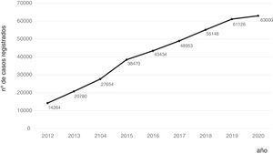 Evolución del número de pacientes incluidos desde la implementación de la base en línea.