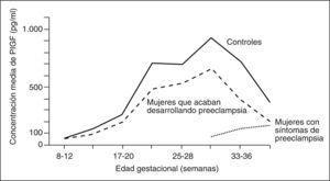 Valores del factor de crecimiento placentario (PlGF) en preeclampsia. Adaptada de Levine et al64.