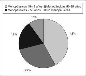 Distribución de los participantes según su edad y grupos.