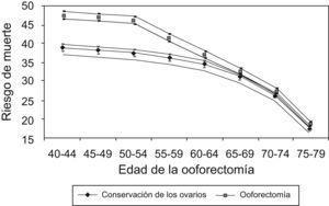 Riesgo de muerte hasta la edad de 80 años para no usuarias de tratamiento estrogénico en función de la edad de la ooforectomía con un intervalo de confianza del 95%. Tomada de Parker et al7.
