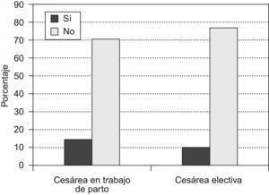 Complicaciones en cesáreas en trabajo de parto y cesáreas electivas.