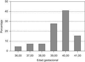 Edad gestacional de inicio de parto espontáneo en gestaciones con cesárea anterior por desproporción pelvi-fetal.