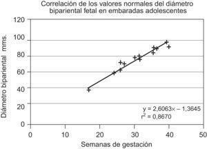 Correlación de los valores del diámetro biparietal fetal en embarazadas adolescentes.