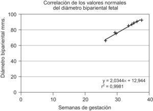 Correlación de los valores normales del diámetro biparietal fetal.