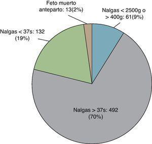 Características de los fetos del estudio.