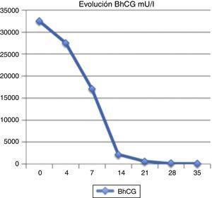 Evolución de la gonadotropina coriónica humana beta (β-HCG) desde el diagnóstico hasta su negativización.