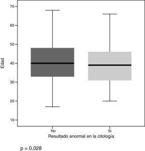 Relación entre hallazgo de resultados anormales en la citología y edad.