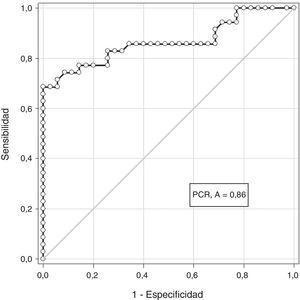 Curva operador-receptor para proteína C reactiva en el diagnóstico de preeclampsia.
