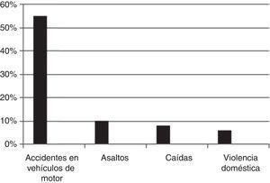 Causas más frecuentes de traumatismos en la gestante (Oxford y Ludmig, 2009)14.