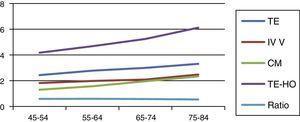 Evolución de la biometría de las diferentes estructuras según edad gestacional a intervalos de LCR de 10mm.CM: cisterna magna; iv v: iv ventrículo; Ratio: ratio tronco encéfalo/tronco encéfalo-hueso occipital; TE-HO: distancia tronco-encéfalo a hueso occipital; TE: tronco encéfalo.