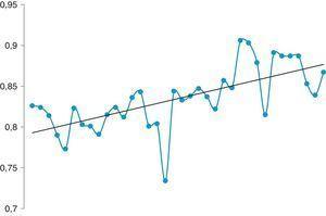 Medianas de los MoM de la TN globales mensuales desde abril de 2010 hasta abril de 2013. La línea recta representa la tendencia lineal de los valores a lo largo de estos 3 años.
