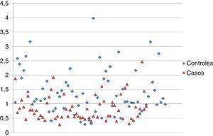 Representación de los valores PAPP-A (MoM) en diagrama de dispersión.