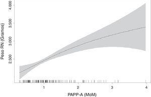 Modelo GAM que representa la relación entre los valores de la PAPP-A (MoM) con el peso del recién nacido.