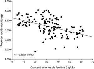Relación entre las concentraciones plasmáticas maternas de ferritina y el peso de los recién nacidos.