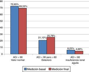 Aclaramiento de la creatinina (ACr, ml/min/1,73 m2 de superficie corporal) del grupo A en la medición basal y final.