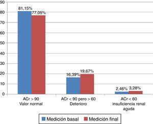 Aclaramiento de la creatinina (ACr, ml/min/1,73 m2 de superficie corporal) del grupo B en la medición basal y final.