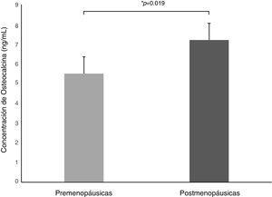 Se muestra la concentración de osteocalcina sérica en mujeres premenopáusicas y posmenopáusicas.
