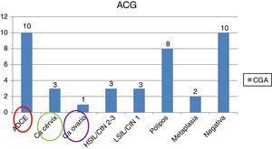 Resultados del estudio realizado en pacientes con citología de células glandulares atípicas. Hospital Clínico San Carlos de Madrid (n=40). ACG: atipia de células glandulares; ADCE: adenocarcinoma de endometrio; Ca: cáncer; CGA: células glandulares atípicas; HSIL/CIN 2-3: neoplasia intraepitelial cervical de alto grado; LSIL/CIN 1: neoplasia intraepitelial cervical de bajo grado.