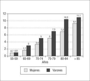 Prevalencia de fibrilación auricular según edad y sexo (adaptado de la cohorte ATRIA, Go et al1).