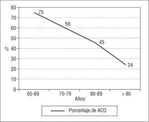 Porcentaje de pacientes en tratamiento anticoagulante según la edad. ACO: anticoagulantes orales. Adaptado de Hylek et al22 .