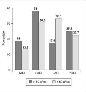 Distribución según la presentación clínica. LACI: infarto lacunar; PACI: infarto parcial de la circulación anterior; POCI: infarto de circulación posterior; TACI: infarto total de la circulación anterior.