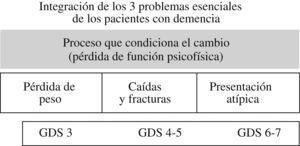 Estadio evolutivo (demencias). GDS: Global Deterioration Scale.