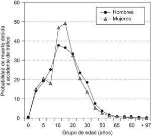 Dada una muerte, probabilidad de que sea debida a un accidente de tráfico (adaptado de Evans, 2004).