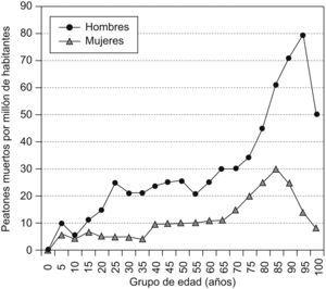 Peatones muertos por millón de habitantes en función del sexo y la edad (adaptado de Evans, 2004).