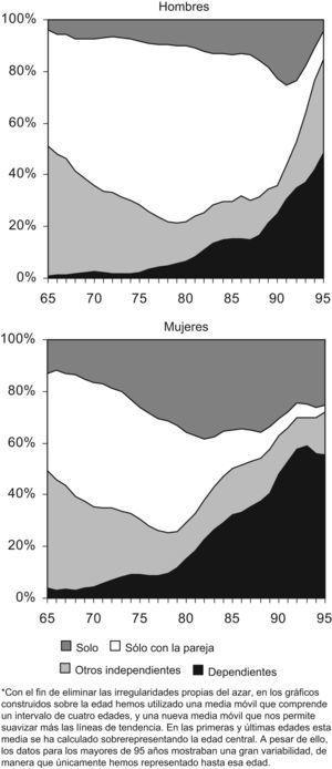 Formas de convivencia por sexo y edad (%).