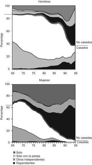 Formas de convivencia por sexo, estado civil y edad (%).