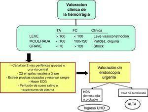 Algoritmo de actuación clínica ante una HDA en la Unidad de Sangrantes.