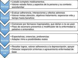 Fases del proceso de deprescripción de medicamentos. Adaptado de Hardy et al.12.