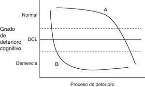 Evolución de 2 personas con DCL teniendo en cuenta su reserva cognitiva.