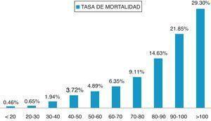 Tasa de mortalidad por rangos de edad en pacientes e ingresados en servicios de Medicina Interna.