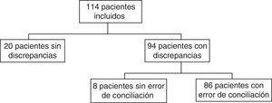 Total de pacientes con errores de conciliación.