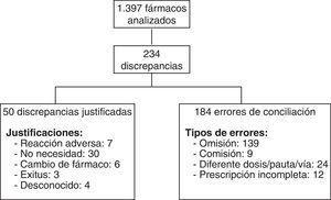Total de discrepancias justificadas y errores de conciliación.