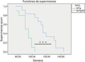 Curvas de supervivencia de los ratones triple-transgénicos para la EA (3xTgAD) y su respectivo control no transgénico (NTg). ***p<0,001con respecto al valor en los controles NTg.