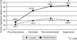 Medias de la presión inspiratoria máxima (PImáx, cm H2O) para los grupos control y experimental a lo largo de los 4 tiempos: preentrenamiento, intermedio, postentrenamiento y de seguimiento.