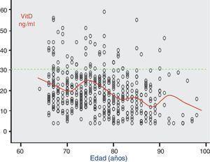 Niveles de vitamina D con la edad. Línea continua: medias de vitamina D por grupos de edad.