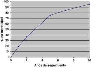 Evolución de la mortalidad durante los 10 años de seguimiento de la cohorte NonaSantfeliu.