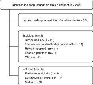 Diagrama de selección de los artículos para la revisión.ECA: ensayo clínico aleatorizado&#59; HaD: Hospitalización a Domicilio.