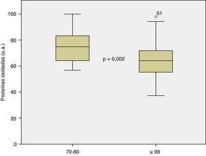 Niveles proteínas oxidadas / grupo de edad.