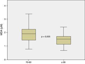 Niveles de malondialdehido / grupo de edad.