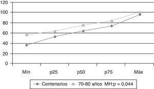Análisis de tendencias, proteínas oxidadas (u.a.).
