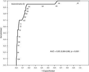 Curva característica del operador-receptor para el Autonómetro-Q empleando como patrón de referencia la clasificación hecha por el Autonómetro-T.