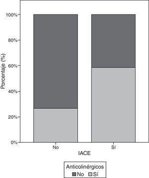 Análisis de la prescripción de IACE y anticolinérgicos en pacientes mayores de 65 años (n=42.972). IACE: inhibidores de la acetilcolinesterasa.