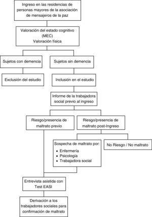 Diagrama esquemático del proceso de detección de maltrato llevado a cabo en el presente estudio.